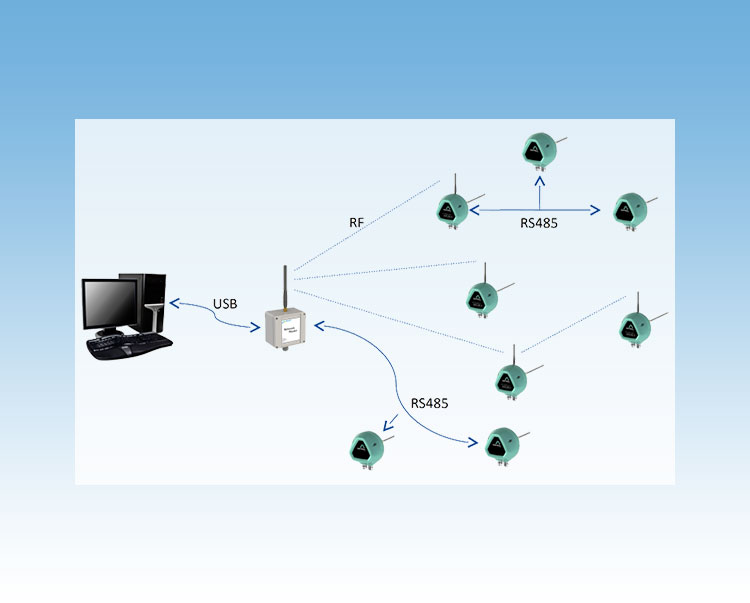 TMC Instruments; Sintrol wireless network stofdetectie