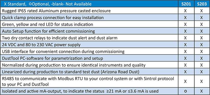 Sintrol dust monitor tabel options s201 698x317