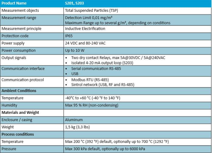sintrol-dust-monitor-tabel-s201-s203-698x505