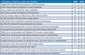 Sintrol dust monitor s303 s304 new specificaties